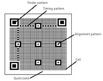 qr Code Algorithm qr Code Algorithm